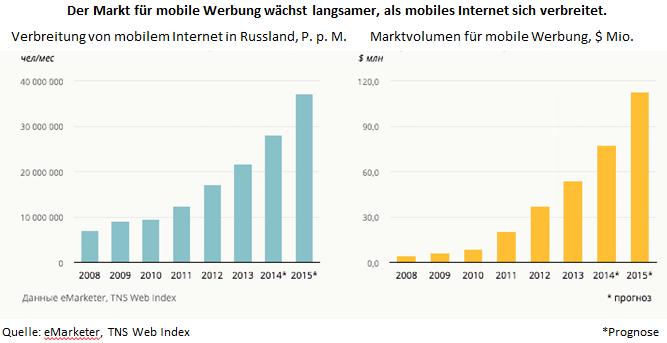 Mobiles Internet und Investitionen in Mobile Marketing in Russland